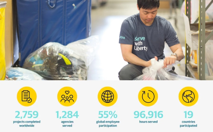 Give with Liberty statistics: 2,759 projects completed worldwide, 1,284 agencies served, 55% global employee participation, 96,916 hours served, 19 countries participated